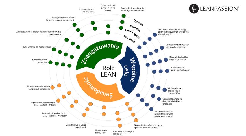 role-leadership-misja-i-wizja-firmy-Leanpassion-