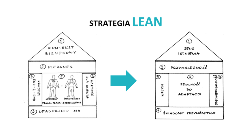 Strategia Lean